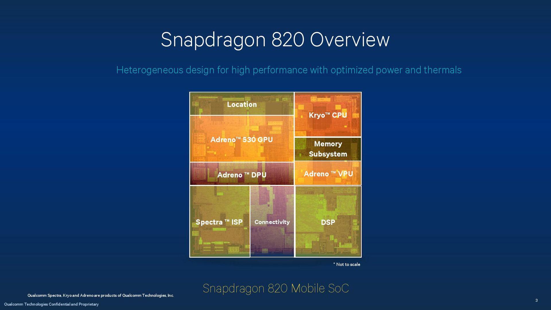 Обзор Snapdragon 820