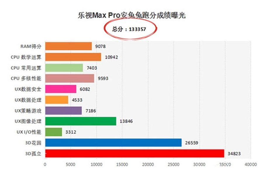 LeTV Max Pro vs Samsung Galaxy S7: китайцы наступают!
