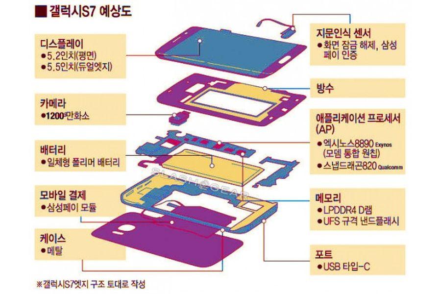 Подробные характеристики Samsung Galaxy S7 и Galaxy S7 Edge