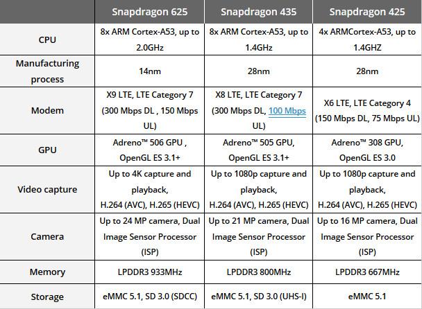 Snapdragon 625