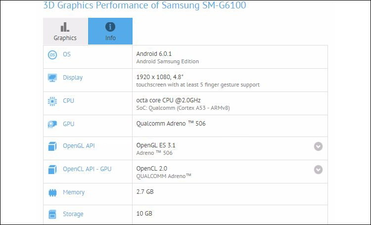 Характеристики Samsung Galaxy On7 (2016) согласно GFXBench