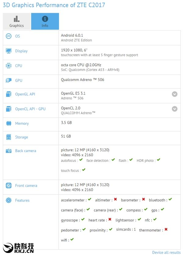 Технические характеристики ZTE Axon Max 2 согласно данным GFXBench
