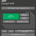 Архитектура ARM Cortex?A73