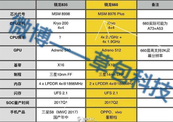 Технические характеристики Snapdragon 660