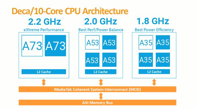 Архитектура CPU MediaTek Helio P35