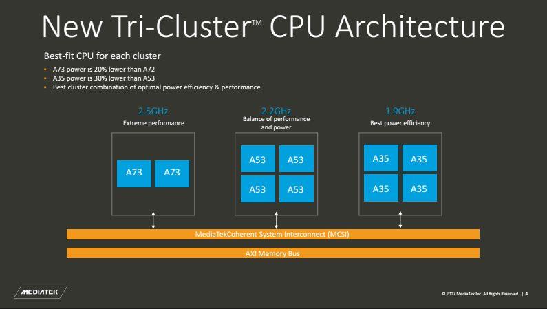 Архитектура CPU MediaTek Helio X30