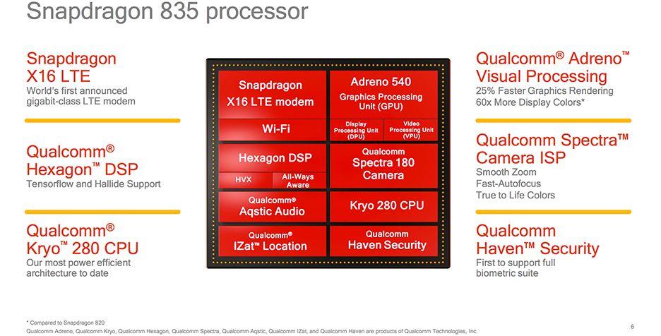 Внутренняя архитектура Qualcomm Snapdragon 835